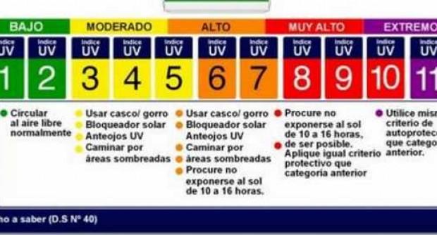 Radiacion ultravioleta hoy España y canarias